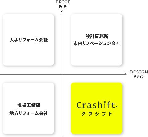 クラシフトは低価格・高デザイン