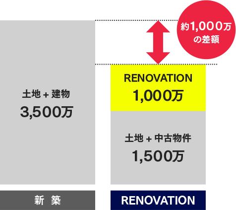 新築に比べ、リノベーションなら約1,000万円の差